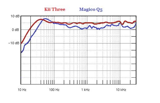 Kii vs Magico Q5